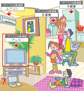 テレビ|家電リサイクル法