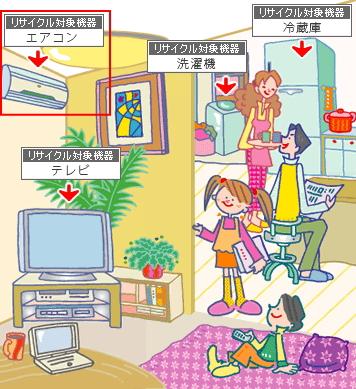 エアコン|家電リサイクル法