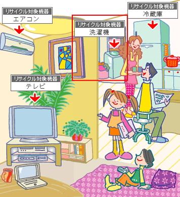 洗濯機|家電リサイクル法