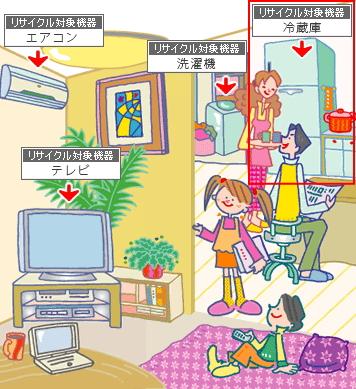 冷蔵庫|家電リサイクル法